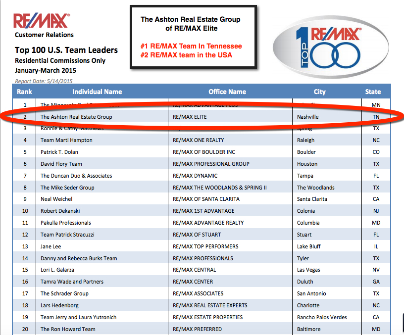 The #1 team in TN and #2 in USA with RE/MAX