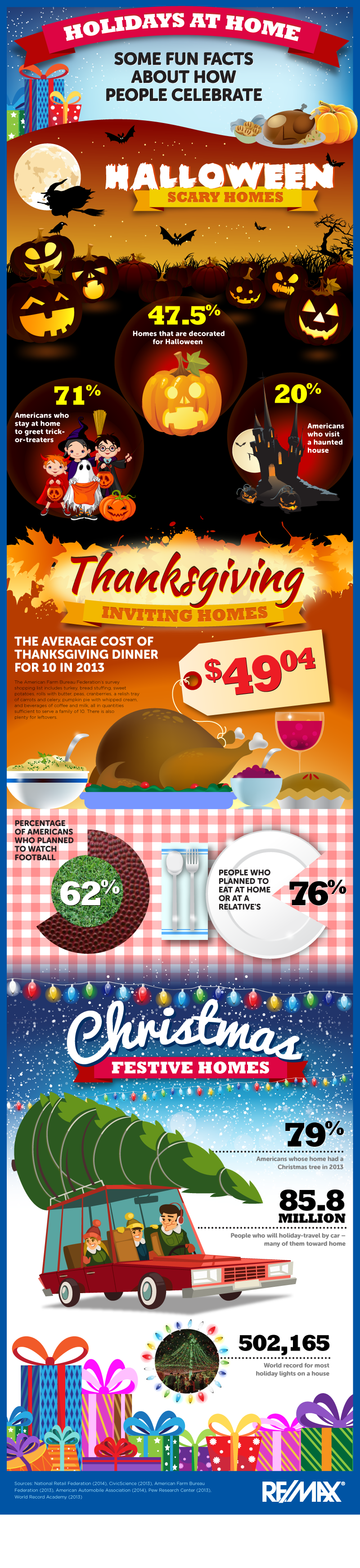 Fun Facts About The The Thanks Giving Holiday in America