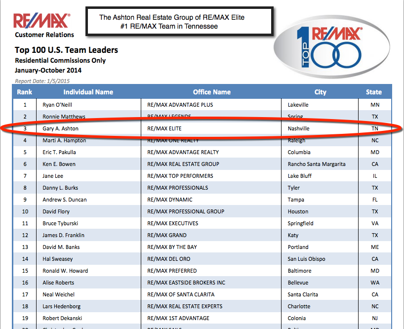 Top 3 RE/MAX Team in the USA